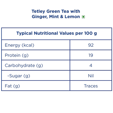 Tetley Green Tea with Ginger, Mint & Lemon Nutrition info